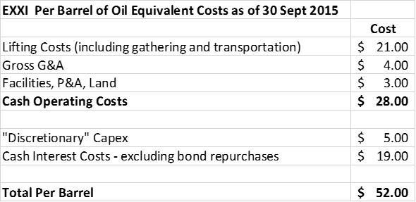 EXXI Per Barrel Costs