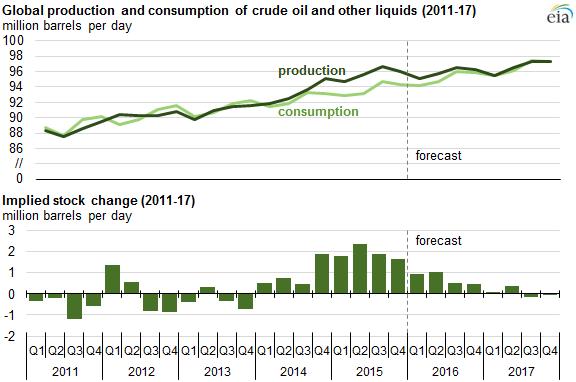 EIA Global Production Consumption