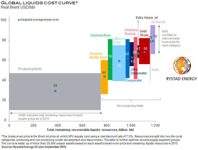 Global Cost Curve