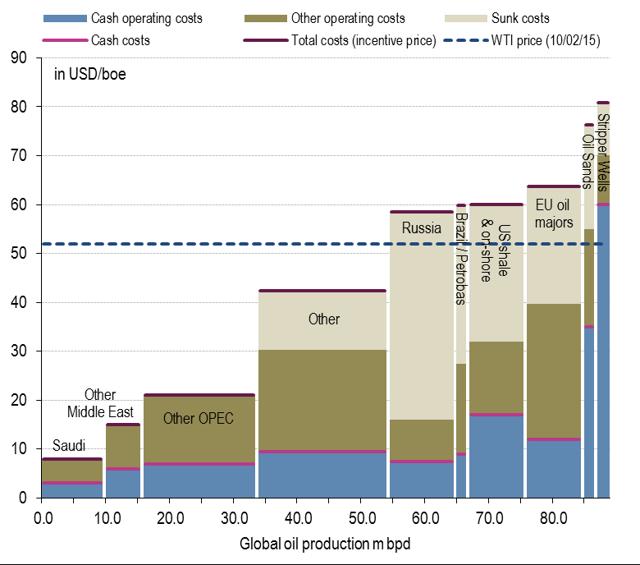 BNP Cost per Barrel