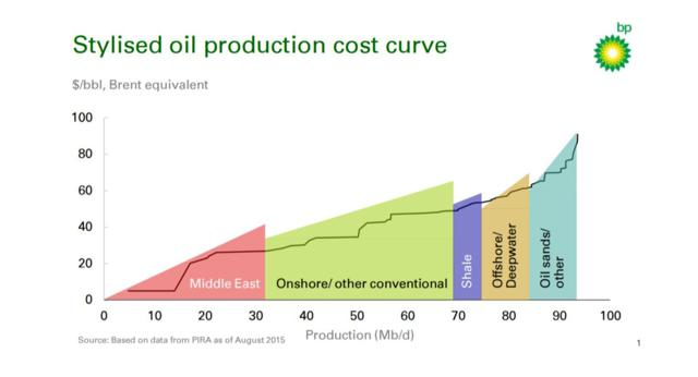 BP Production Cost Curve