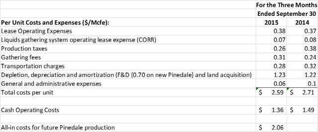 UPL Costs