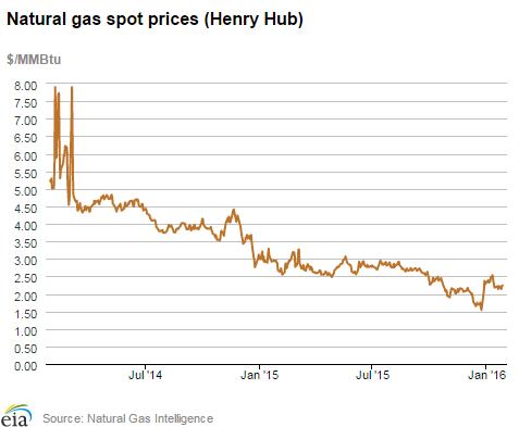 EIA Natural Gas Prices