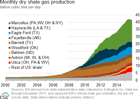 Dry Shale Gas