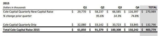 Updated Cole Capital capital raise. Source: VEREIT
