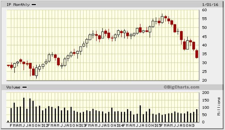 international paper company stock price