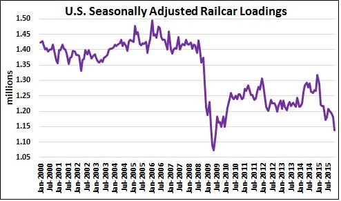 railcar loadings
