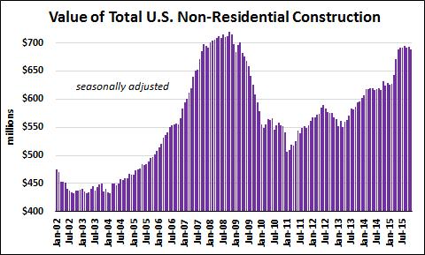 non-residential construction