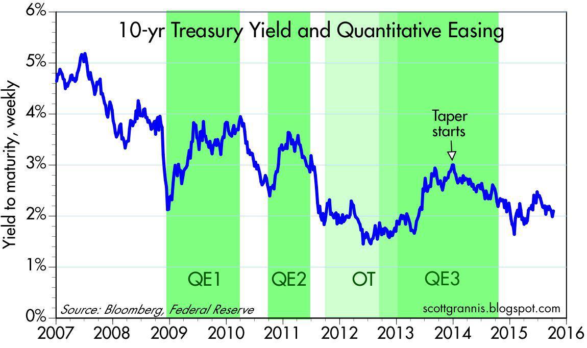US Dollar LIBOR interest rates 2016, all maturities