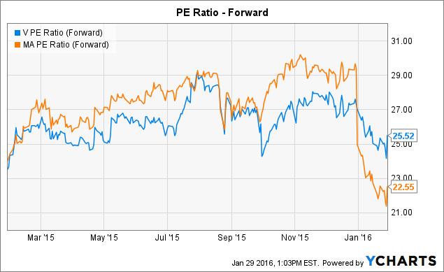 V PE Ratio (Forward) Chart