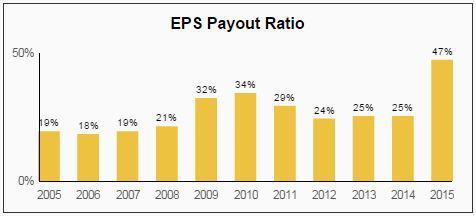 Cintas CTAS Dividend EPS Payout