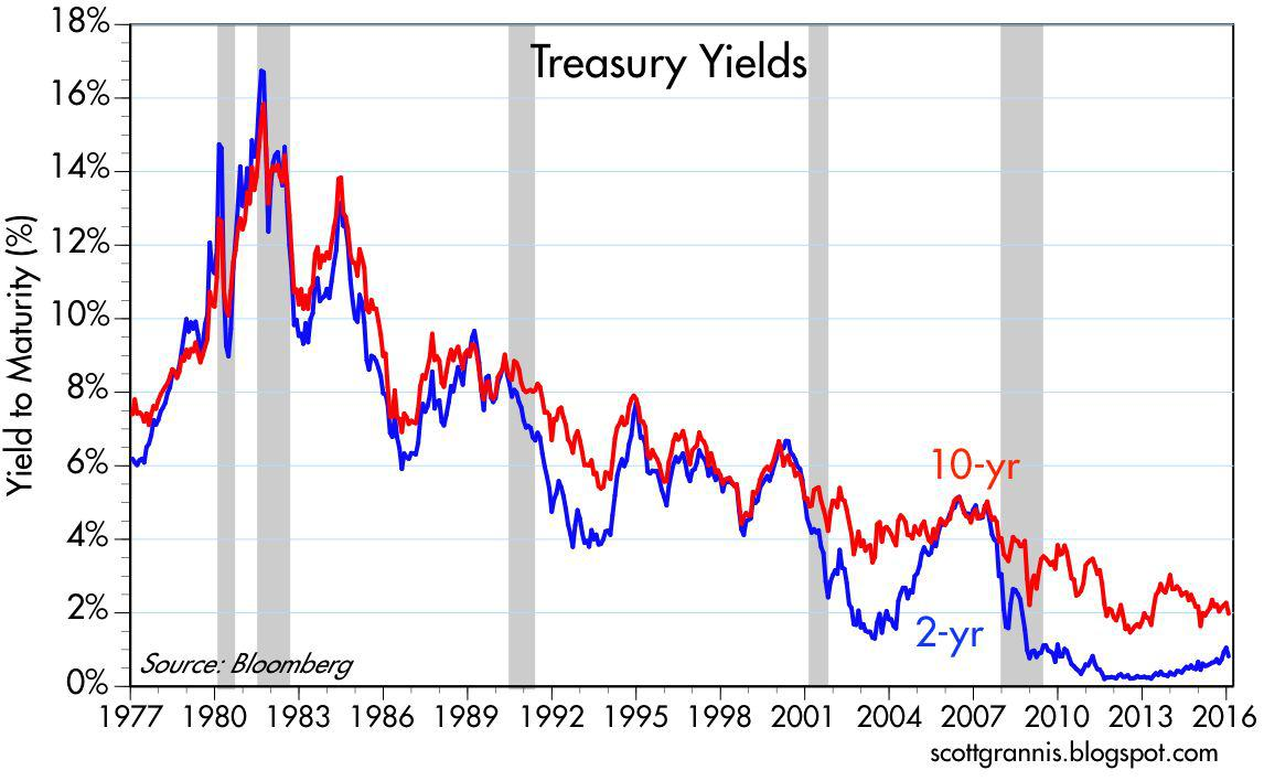 Image result for 10 year treasury bond history through 2016
