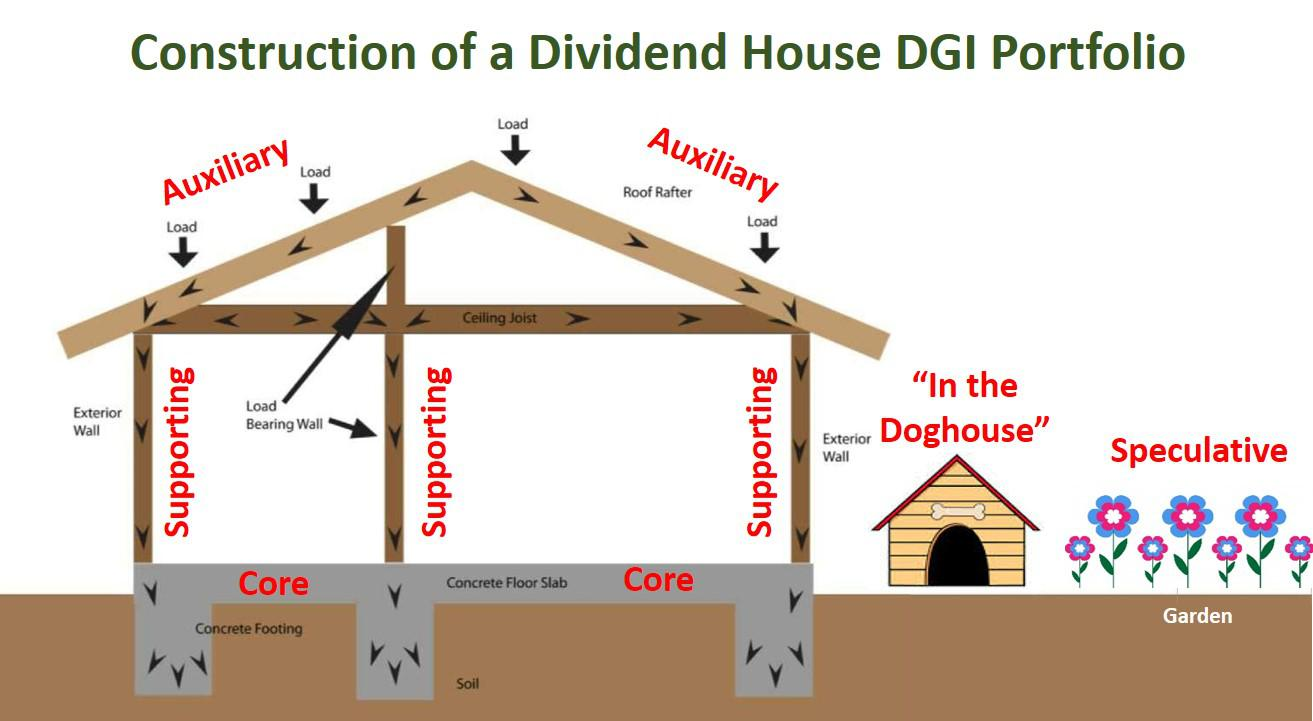 How to build a dividend house which stocks go where for Things to ask when building a house