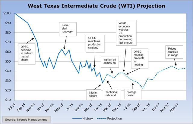 Oil Price Projection