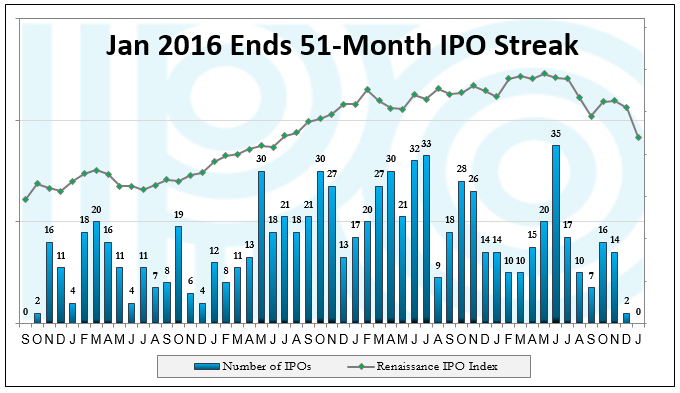 What is ipo marketing