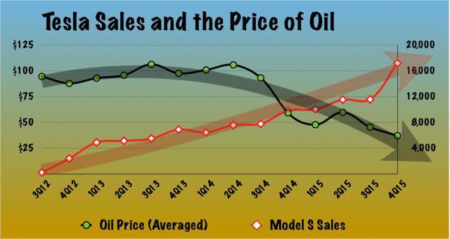 Quarterly oil price and Tesla Model S Sales