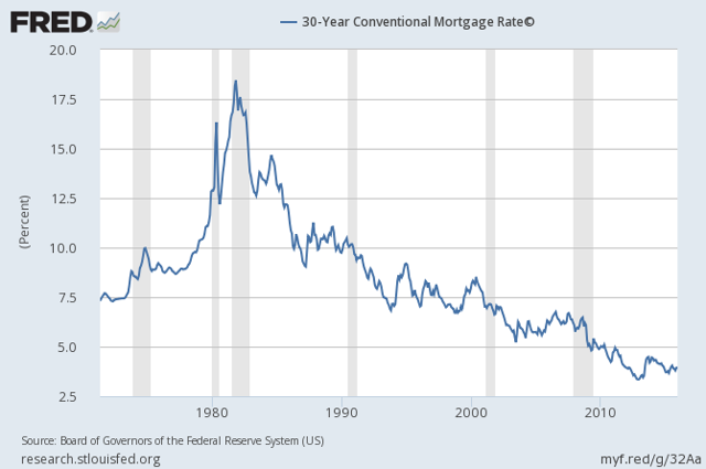 30-year mortgage rates are historically low
