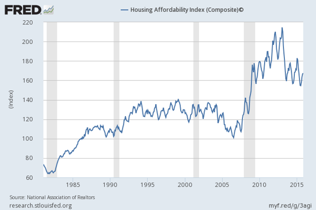 Housing Affordability Index remains high