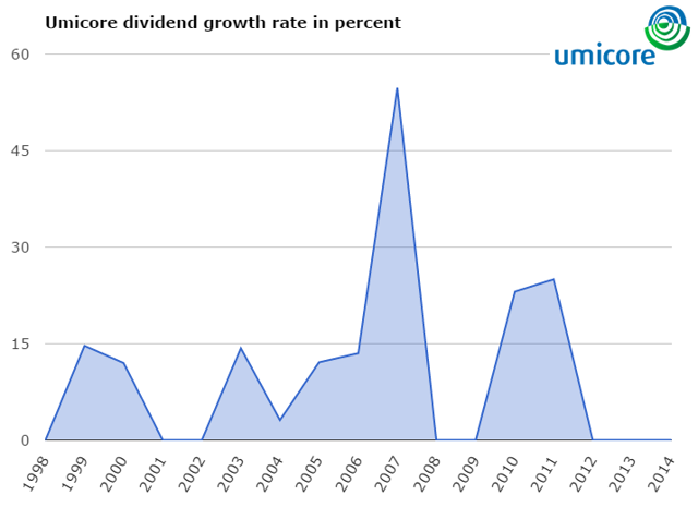 Umicore dividend growth year over year