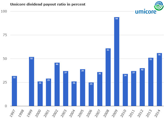 Umicore dividend payout ratio