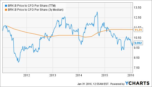 BRK.B Price to CFO Per Share (<a href=