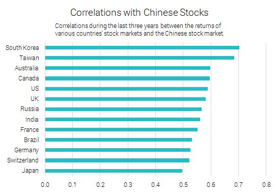 China_Correlations