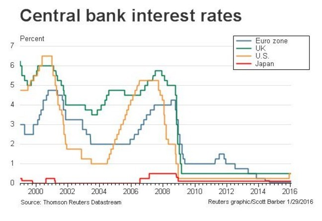 negative interest rates Desperate times call for desperate and somewhat speculative measures the european central bank (ecb) cut its deposit rate last thursday, pushing it deeper into negative territory the move.