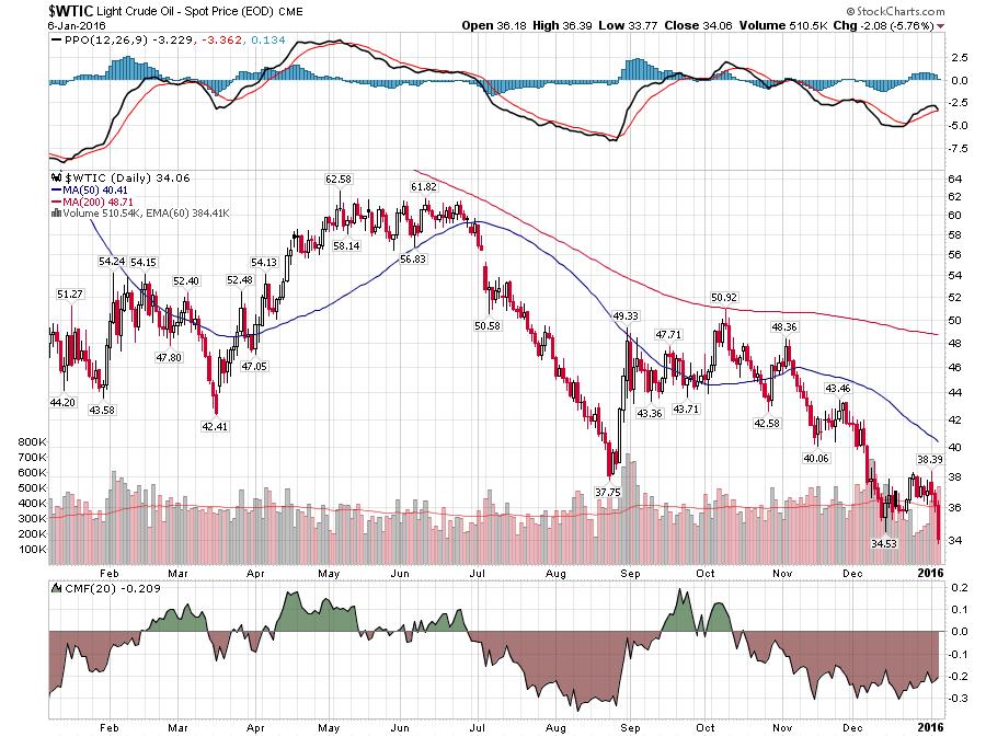 Oil price dips below $33 a barrel