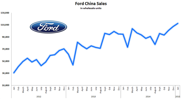 Ford europe 39 s operating income on q4 earnings call for Ford motor company stock market