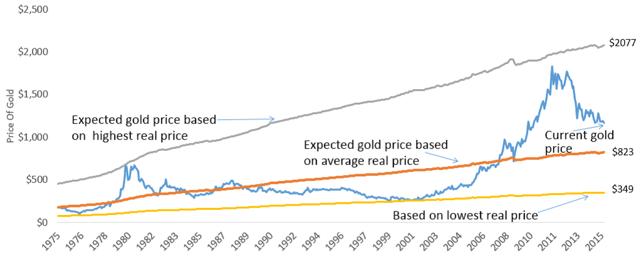 Theoretical fair price