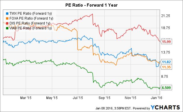 TWX PE Ratio (Forward 1y) Chart