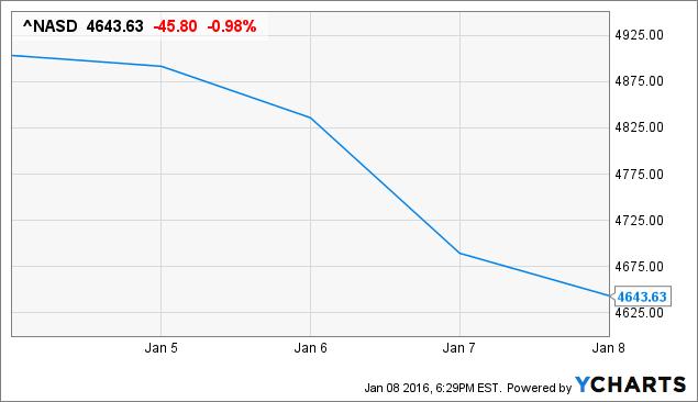 ^NASD Chart