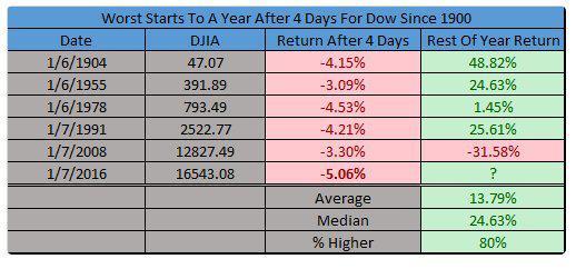 Dow worst starts 1-7-16.jpg