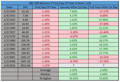 S&P declines at start of year.jpg