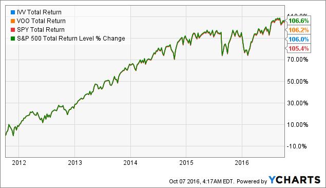 IVV Total Return Price Chart
