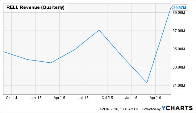 RELL Revenue (Quarterly) Chart