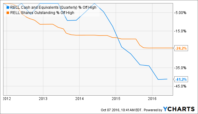 RELL Cash and Equivalents (Quarterly) Chart
