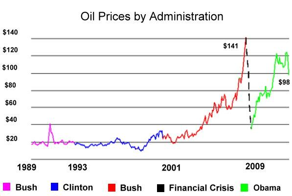 Image result for oil price president us