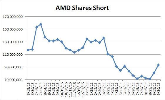 Comprehensive Stock Analysis of: Advanced Micro Devices, Inc. (NASDAQ:AMD)