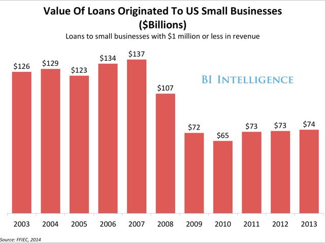 BI Small Biz Loan Chart