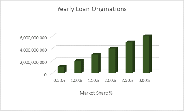 SQ Yearly Loan Orignations