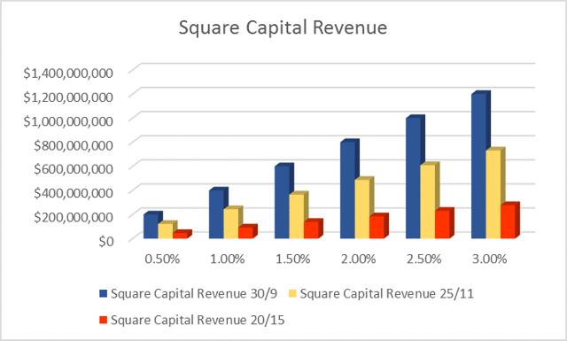 Revenue to SQLoans