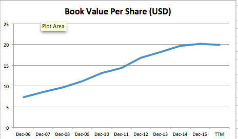 book value per share