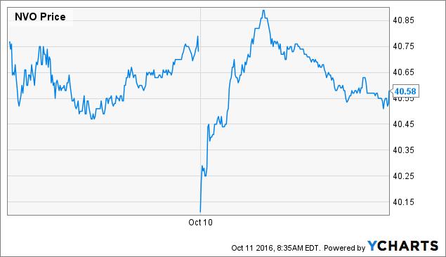 NVO Price Chart