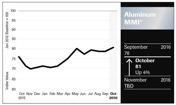 Aluminum_Chart_October_2016_FNL