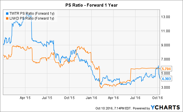 TWTR PS Ratio (Forward 1y) Chart