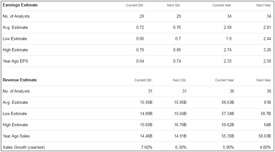 Securities Analyst Recommendations: Intel Corporation (NASDAQ:INTC), Citigroup Inc. (NYSE:C)