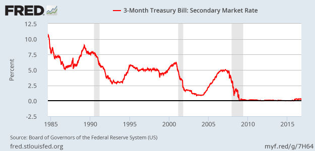 Secondary market yields of 3 month T-bils. From FRED.
