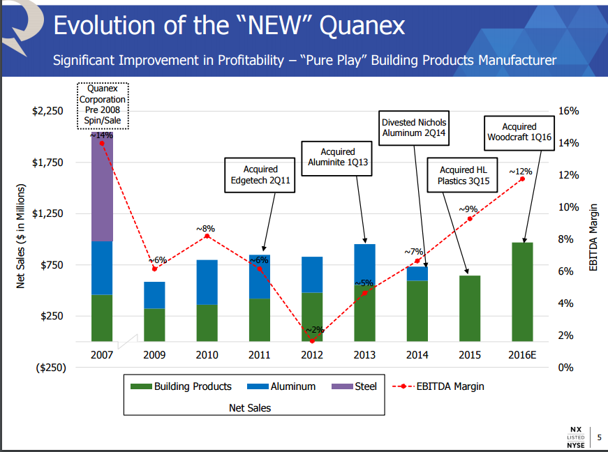 Quanex building products has upside even if it misses its for Quanex building products