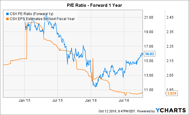 CSX PE Ratio (Forward 1y) Chart